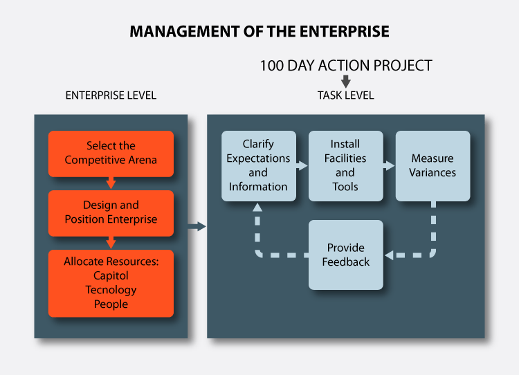 manage-enterprise-flow